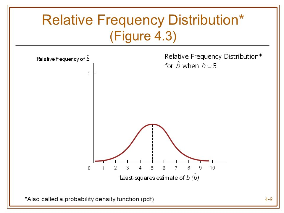 4-9 Relative Frequency Distribution* (Figure 4.3) *Also called a probability density function (pdf) 0 8210 4 6 1 1 3 57 9