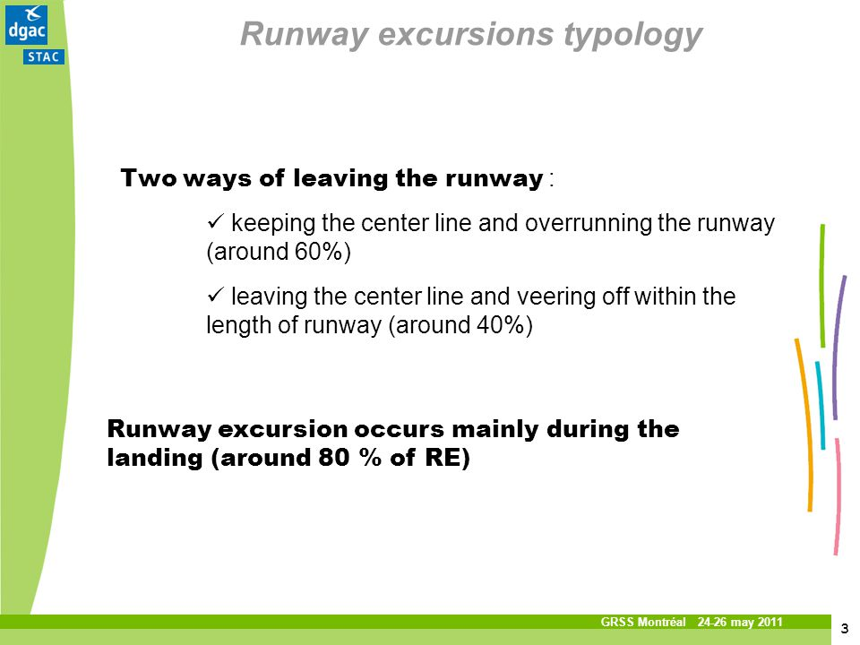 3 3 Titre de la présentation Service technique de laviation civile GRSS Montréal 24-26 may 2011 Runway excursions typology Two ways of leaving the run