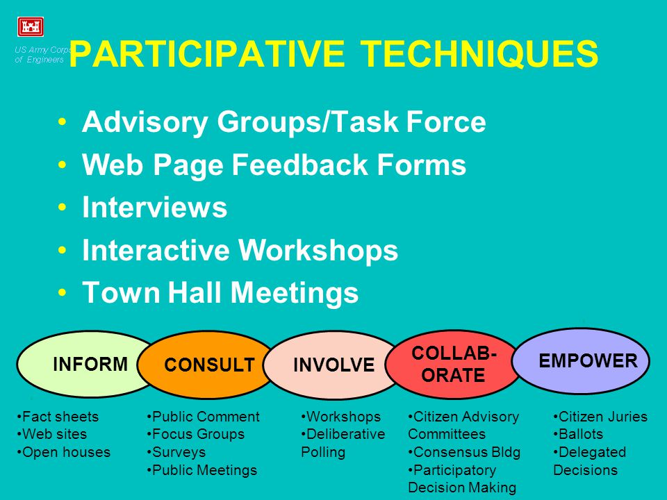PARTICIPATIVE TECHNIQUES Advisory Groups/Task Force Web Page Feedback Forms Interviews Interactive Workshops Town Hall Meetings INFORM CONSULT INVOLVE COLLAB- ORATE EMPOWER Fact sheets Web sites Open houses Public Comment Focus Groups Surveys Public Meetings Workshops Deliberative Polling Citizen Advisory Committees Consensus Bldg Participatory Decision Making Citizen Juries Ballots Delegated Decisions