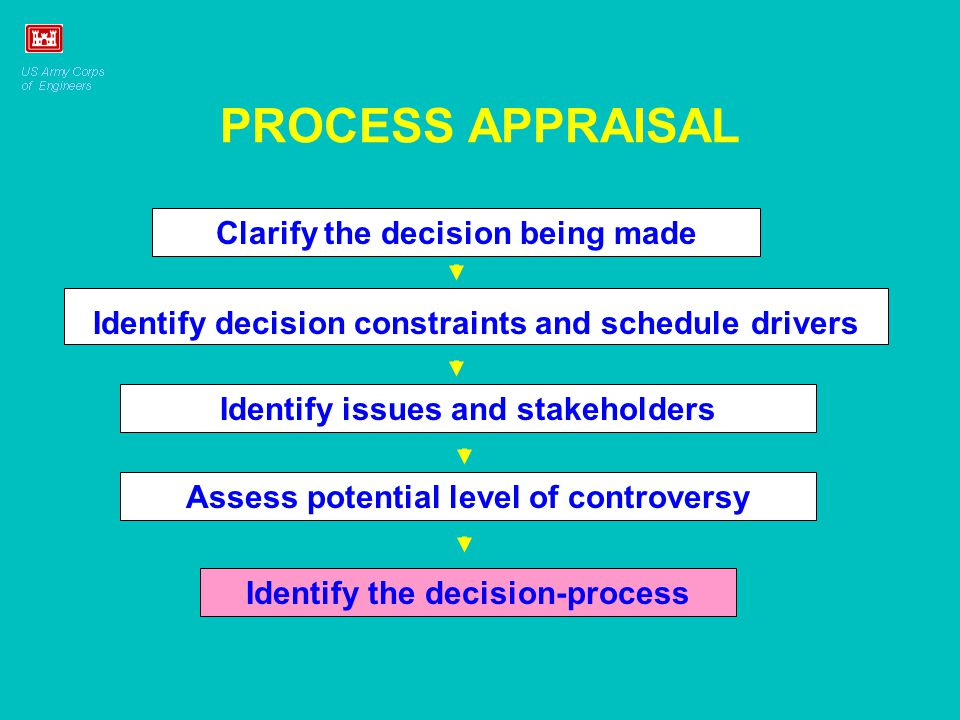 PROCESS APPRAISAL Assess potential level of controversy Clarify the decision being made Identify decision constraints and schedule drivers Identify issues and stakeholders Identify the decision-process