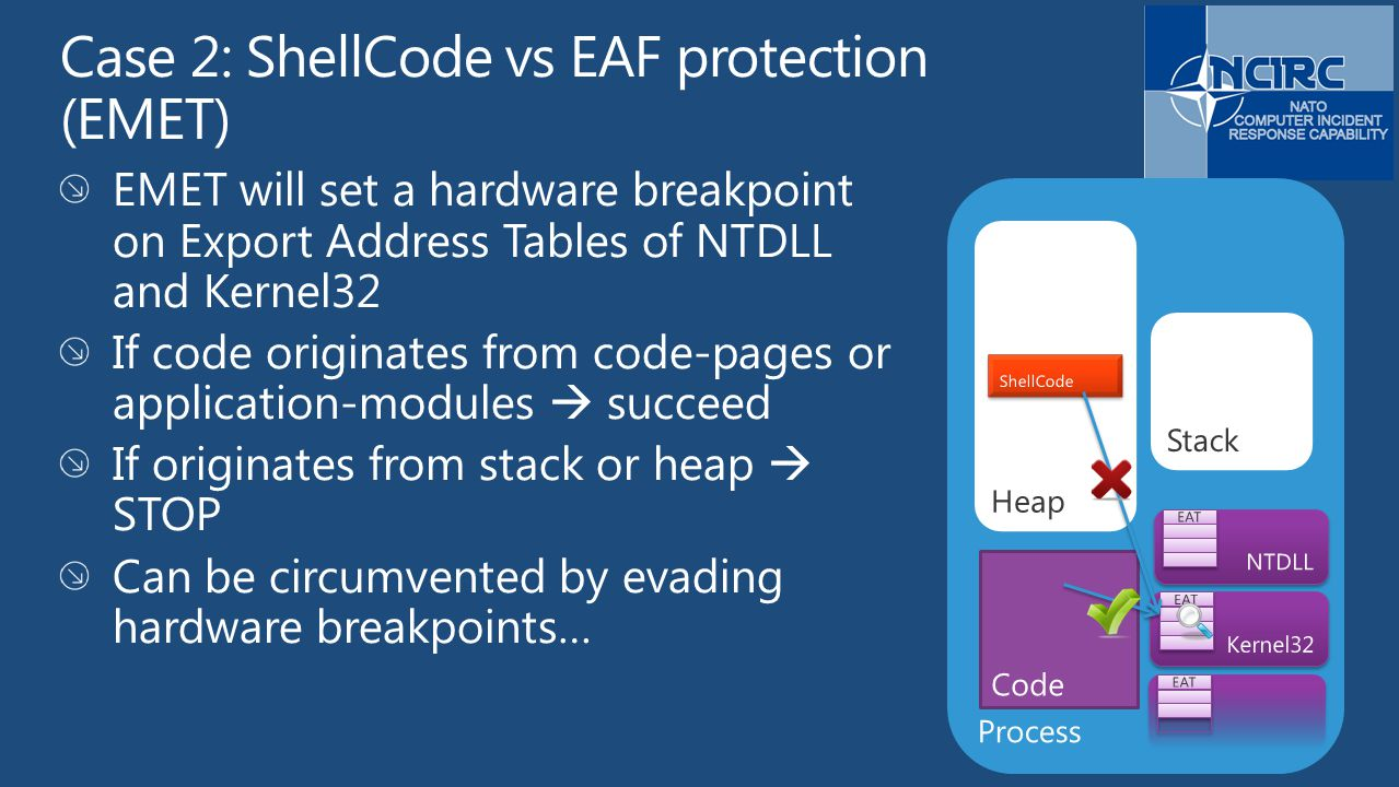 Process Code Stack Heap ShellCode NTDLL Kernel32 EAT
