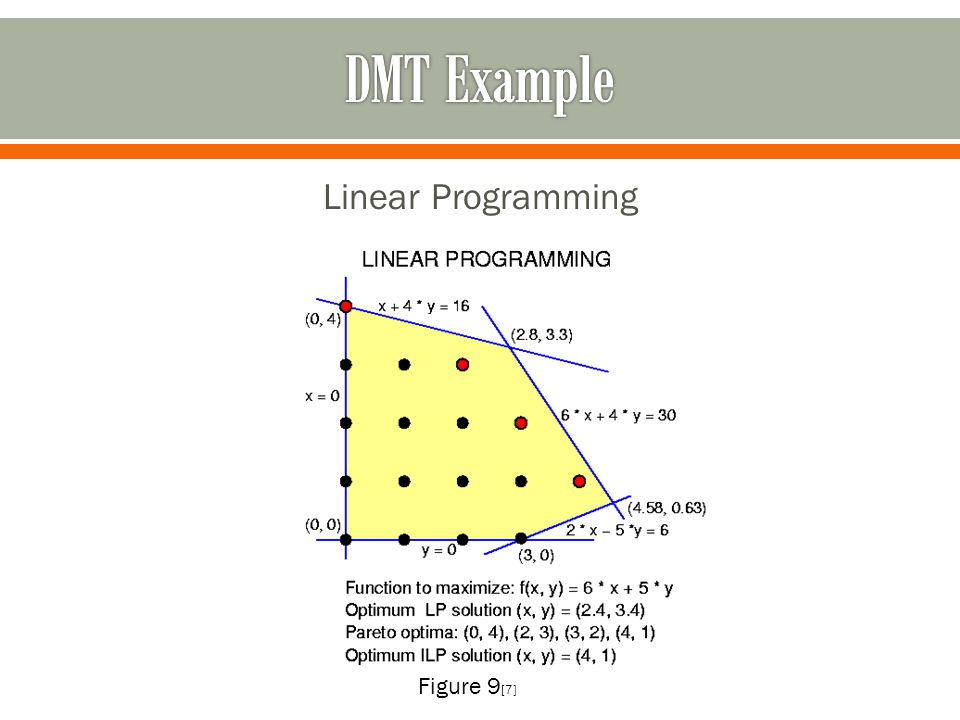 Linear Programming Figure 9 [7]