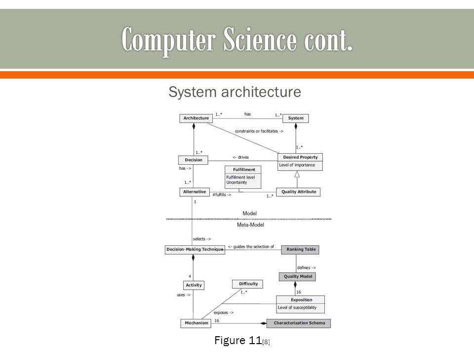 System architecture Figure 11 [8]