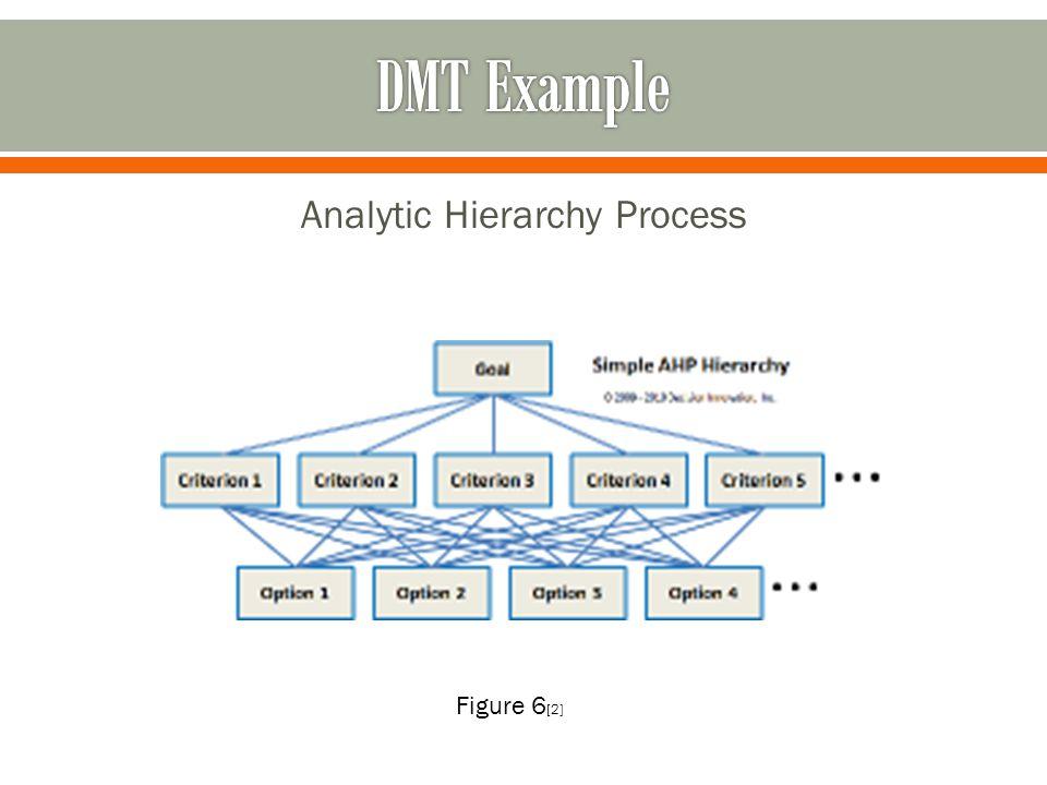 [1] hhttp://chamonixvue.wordpress.com/2012/02/06/decision-making/ [2] http://www.decision-making-solutions.com/decision_making_techniques.html [3]http://blogs.helsinki.fi/dervin/2012/03/13/cfp-appels-and-oranges/ [4] Fülöp, J.: Introduction to Decision Making Methods.