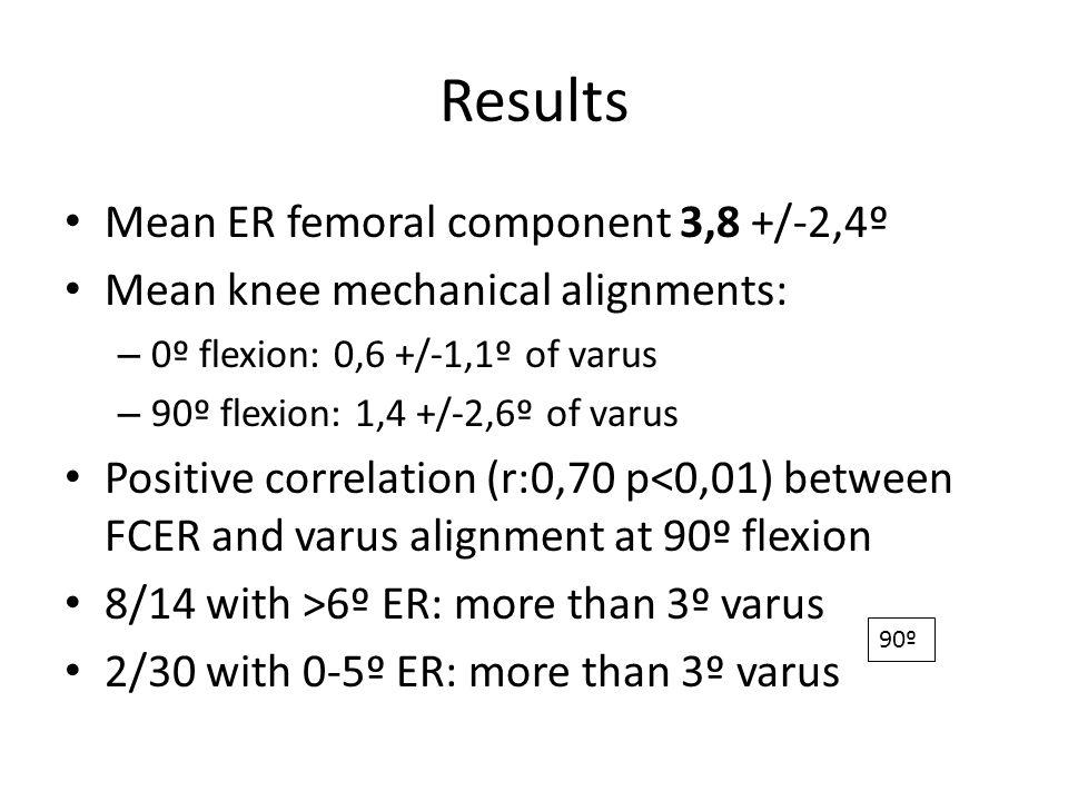 Results Mean ER femoral component 3,8 +/-2,4º Mean knee mechanical alignments: – 0º flexion: 0,6 +/-1,1º of varus – 90º flexion: 1,4 +/-2,6º of varus