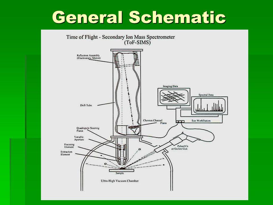General Schematic