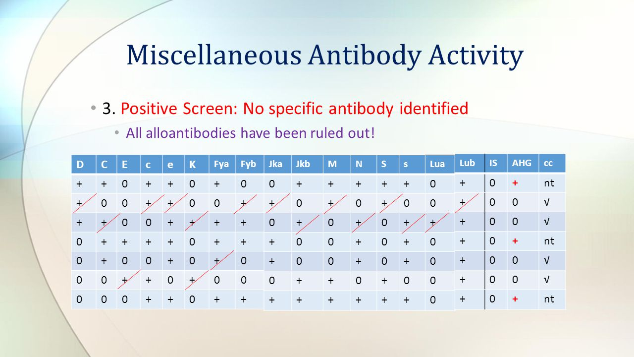 3. Positive Screen: No specific antibody identified All alloantibodies have been ruled out! Miscellaneous Antibody Activity DCEceK FyaFyb ++0++0+0 +00