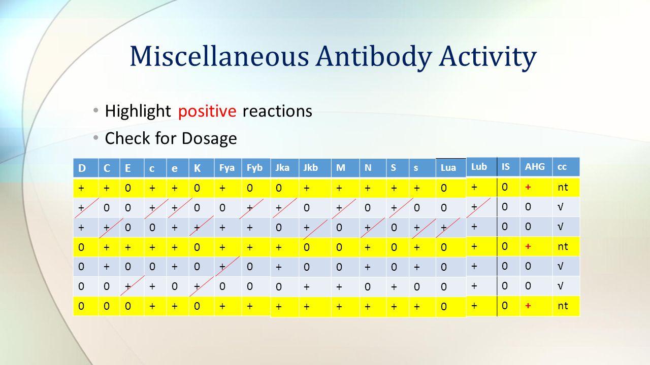 Highlight positive reactions Check for Dosage Miscellaneous Antibody Activity DCEceK FyaFyb ++0++0+0 +00++00+ ++00++++ 0++++0++ 0+00+0+0 00++0+00 000+