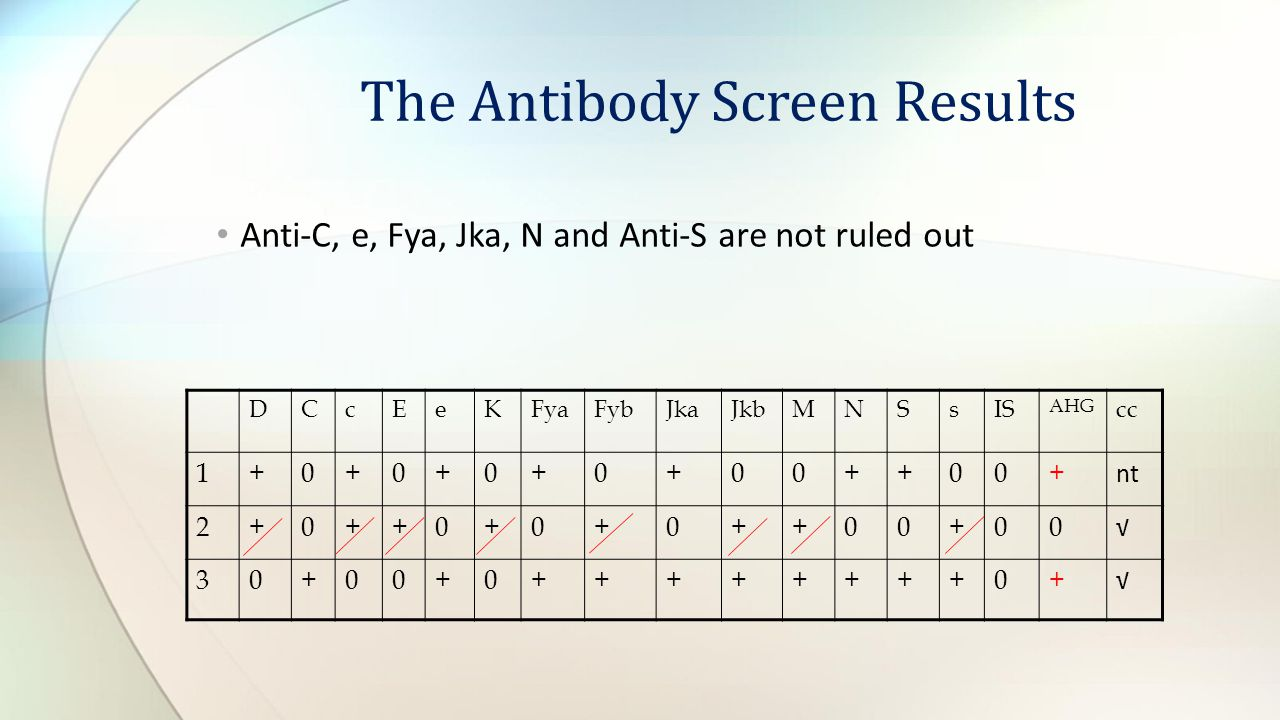 The Antibody Screen Results Anti-C, e, Fya, Jka, N and Anti-S are not ruled out DCcEeKFyaFybJkaJkbMNSsIS AHG cc 1+0+0+0+0+00++00+ nt 2+0++0+0+0++00+00