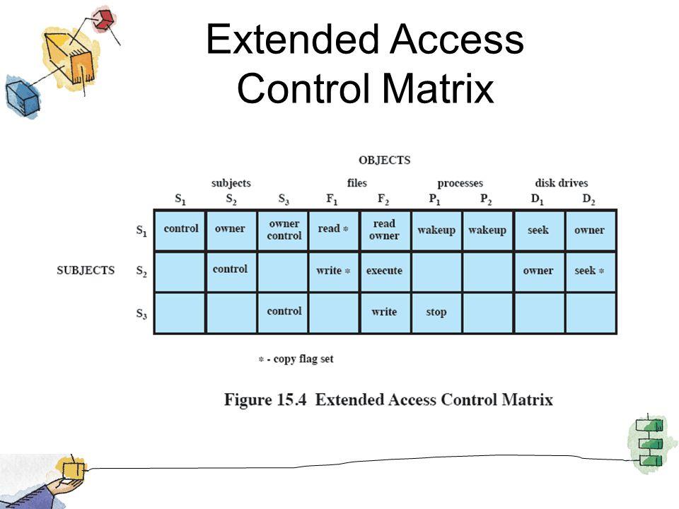 Extended Access Control Matrix