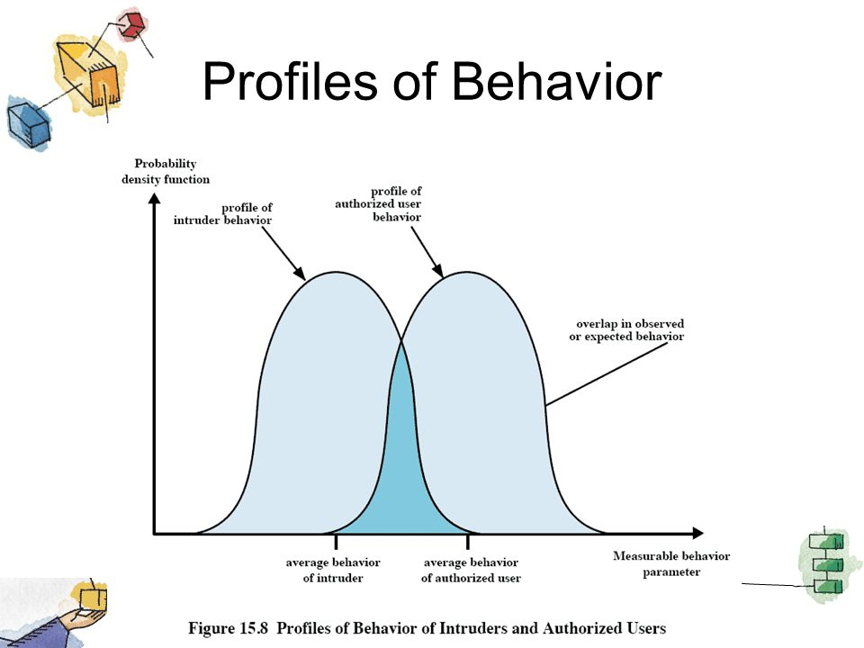 Profiles of Behavior