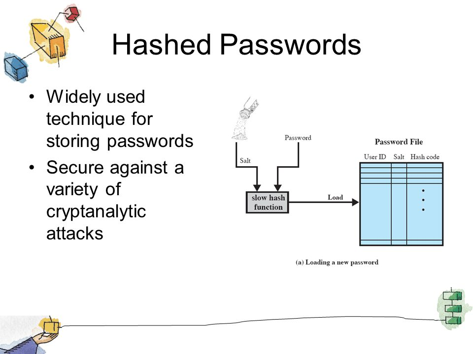Hashed Passwords Widely used technique for storing passwords Secure against a variety of cryptanalytic attacks