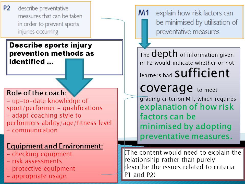 Describe sports injury prevention methods as identified … The depth of information given in P2 would indicate whether or not learners had sufficient c
