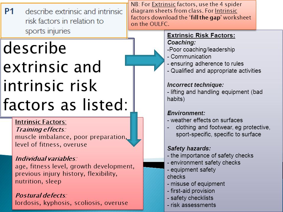 describe extrinsic and intrinsic risk factors as listed: Extrinsic Risk Factors: Coaching: -Poor coaching/leadership - Communication - ensuring adhere