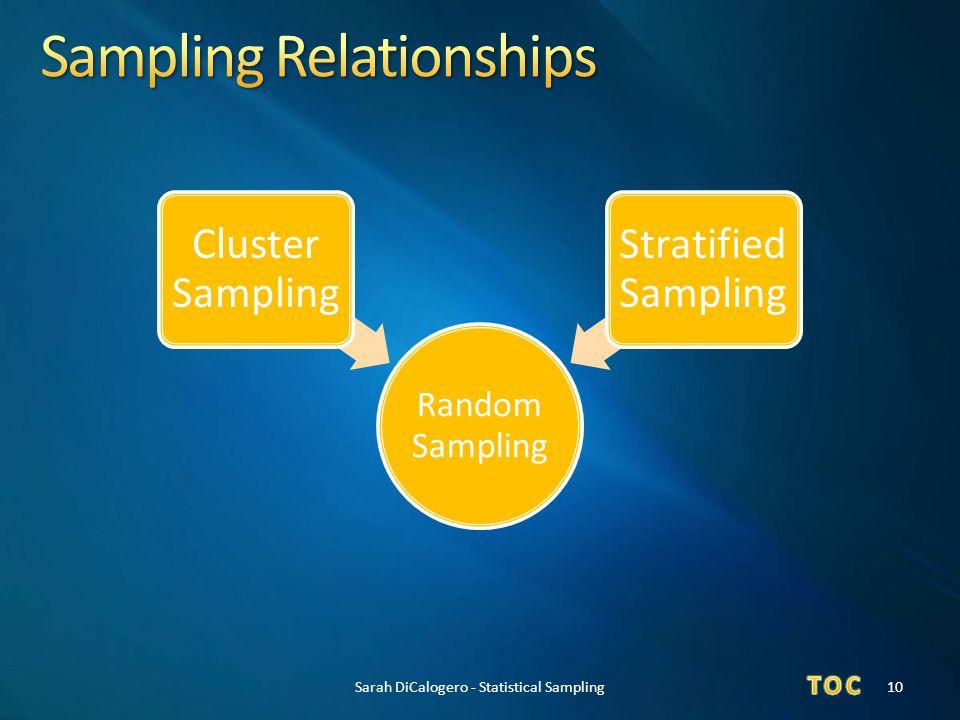 Random Sampling Cluster Sampling Stratified Sampling 10Sarah DiCalogero - Statistical Sampling
