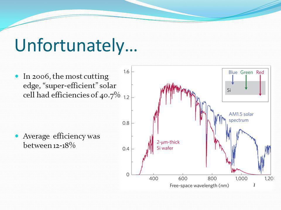 Unfortunately… In 2006, the most cutting edge, super-efficient solar cell had efficiencies of 40.7% Average efficiency was between 12-18% 1