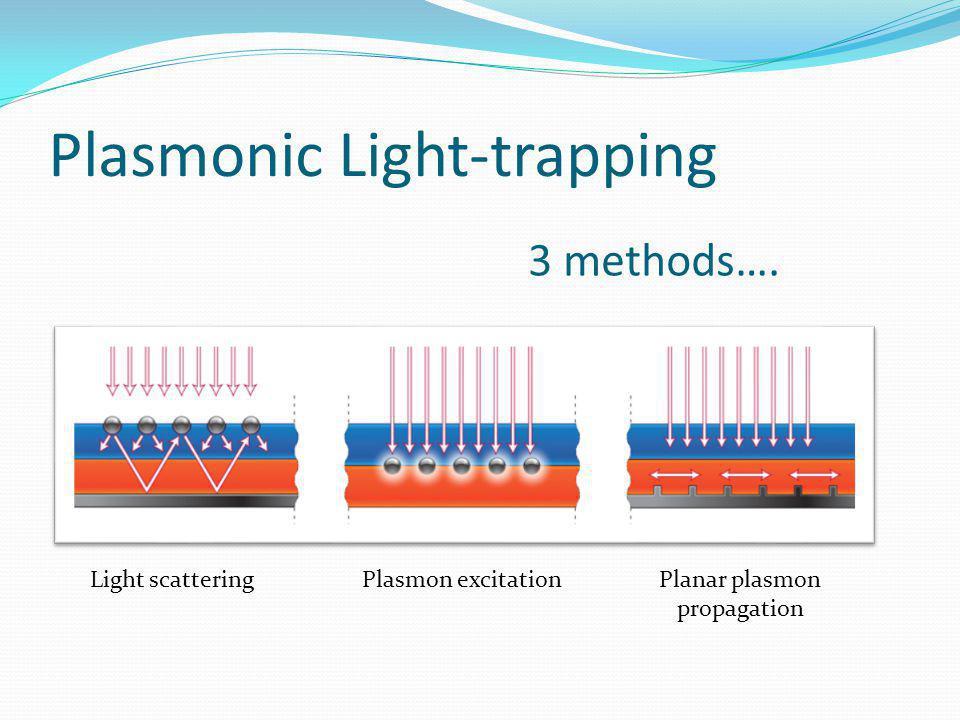 Plasmonic Light-trapping 3 methods…. Light scatteringPlasmon excitationPlanar plasmon propagation