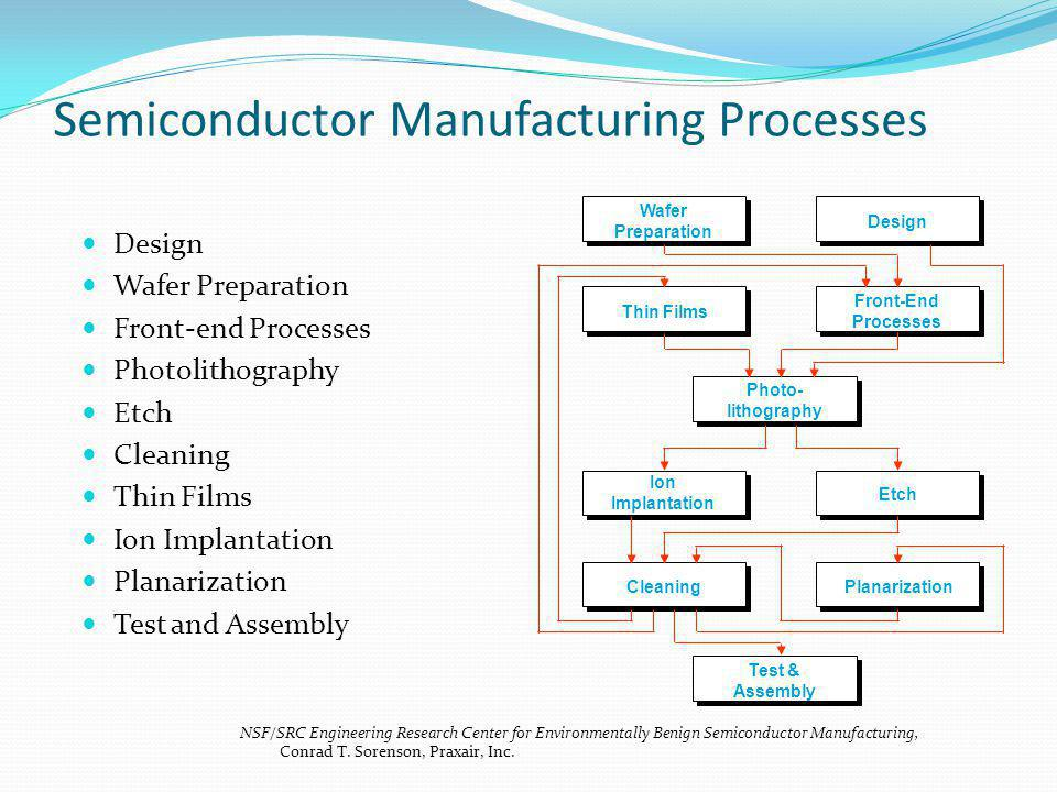 Semiconductor Manufacturing Processes Design Wafer Preparation Front-end Processes Photolithography Etch Cleaning Thin Films Ion Implantation Planarization Test and Assembly Thin Films Photo- lithography Cleaning Front-End Processes Etch Ion Implantation Planarization Test & Assembly Design Wafer Preparation NSF/SRC Engineering Research Center for Environmentally Benign Semiconductor Manufacturing, Conrad T.