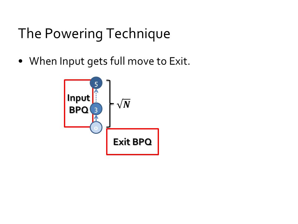 The Powering Technique When Input gets full move to Exit. Input BPQ Exit BPQ 0 3 5