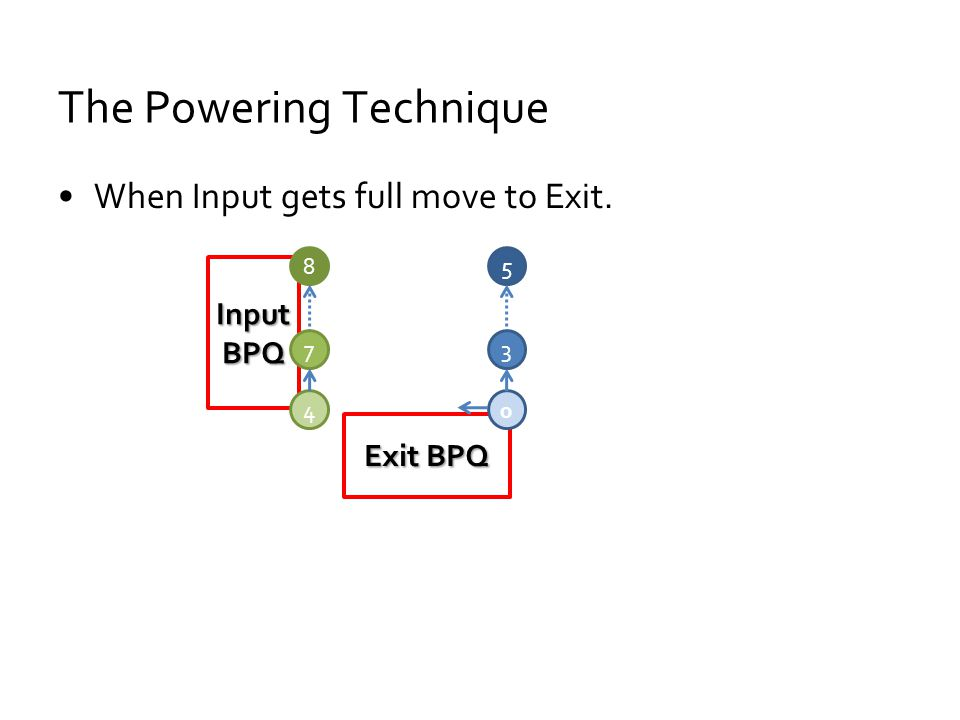 The Powering Technique When Input gets full move to Exit. Input BPQ Exit BPQ 0 3 5 4 7 8