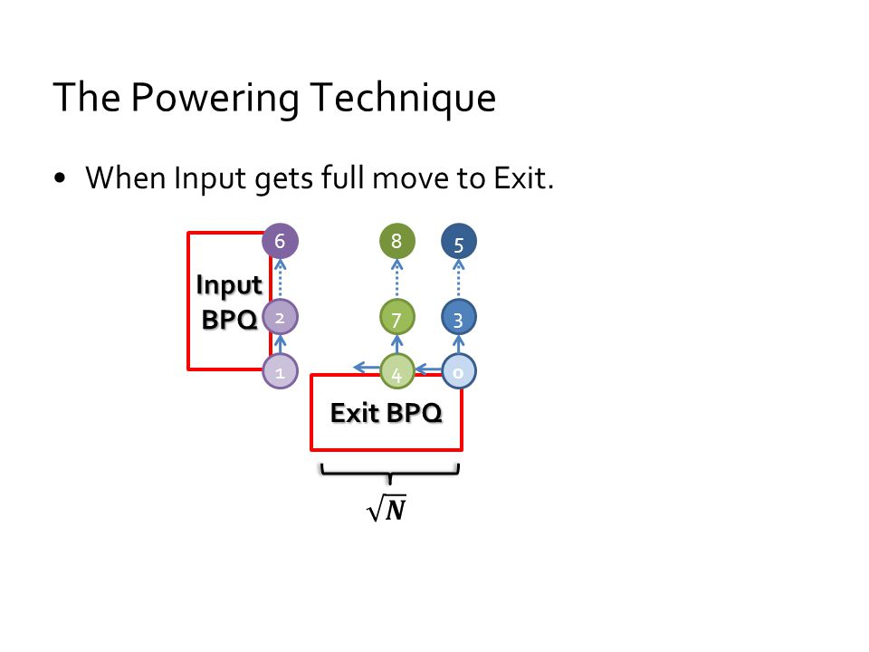 The Powering Technique When Input gets full move to Exit. Input BPQ Exit BPQ 0 3 5 4 7 8 1 2 6