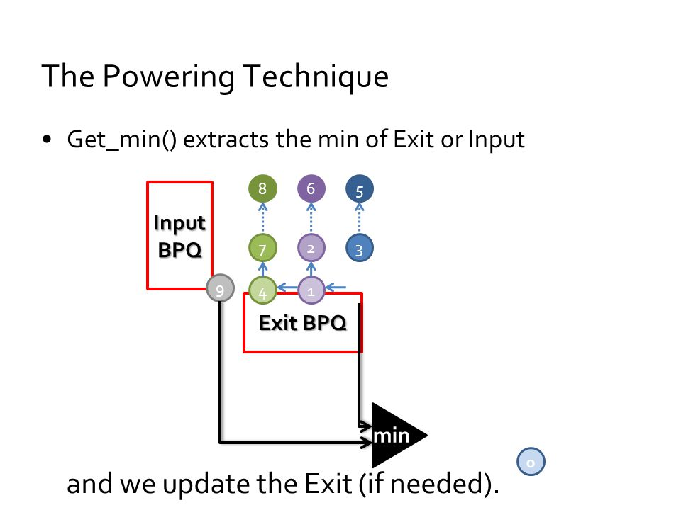 The Powering Technique Get_min() extracts the min of Exit or Input Input BPQ Exit BPQ 0 3 5 4 7 8 1 2 6 9 and we update the Exit (if needed).