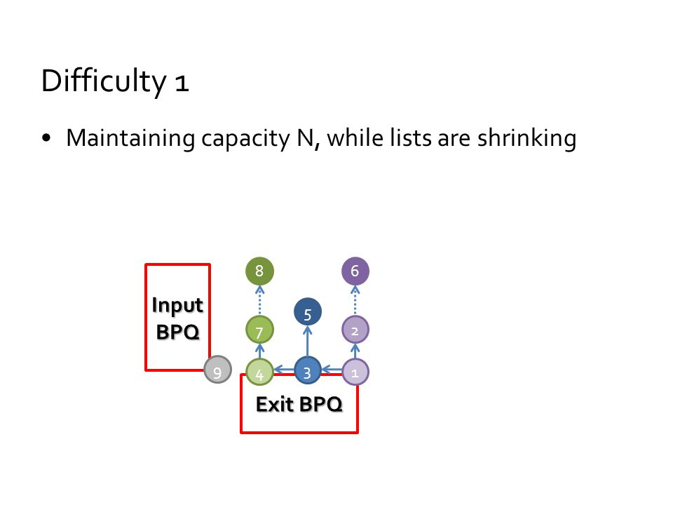 Difficulty 1 Maintaining capacity N, while lists are shrinking Input BPQ Exit BPQ 3 5 4 7 8 1 2 6 9