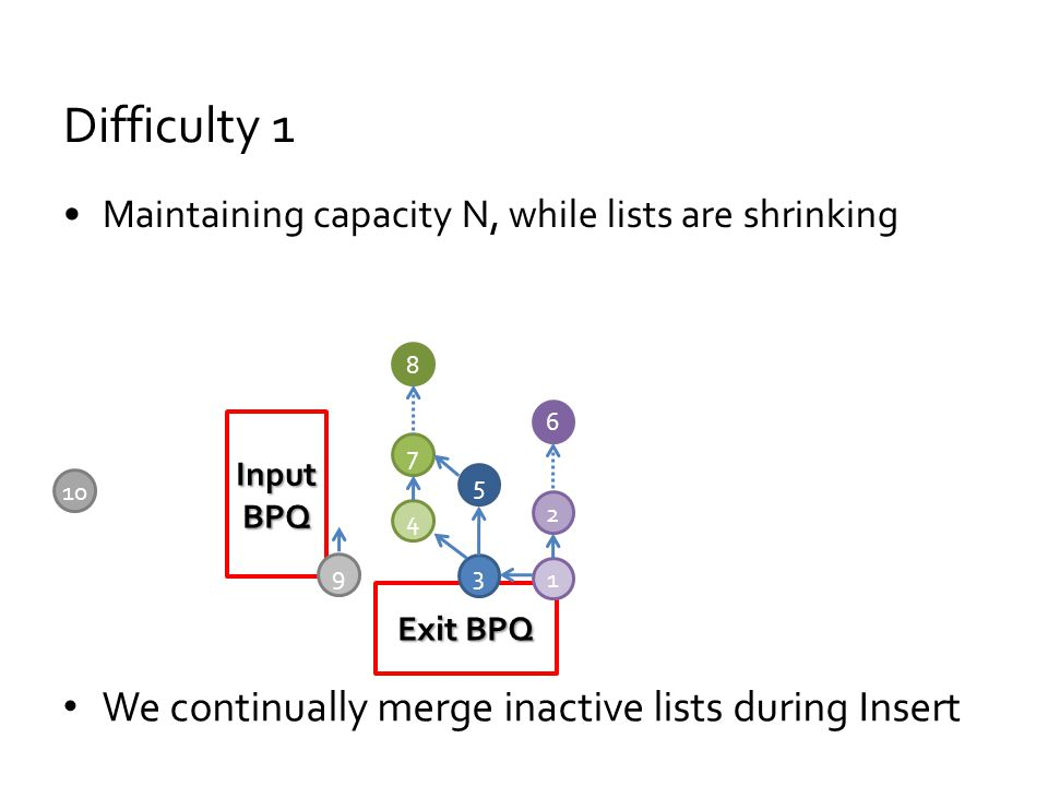 Difficulty 1 Maintaining capacity N, while lists are shrinking Input BPQ Exit BPQ 3 5 4 7 8 1 2 6 9 We continually merge inactive lists during Insert