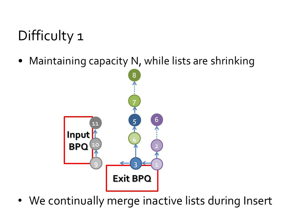 Difficulty 1 Maintaining capacity N, while lists are shrinking Input BPQ Exit BPQ 3 5 4 7 8 1 2 6 We continually merge inactive lists during Insert 9 10 11