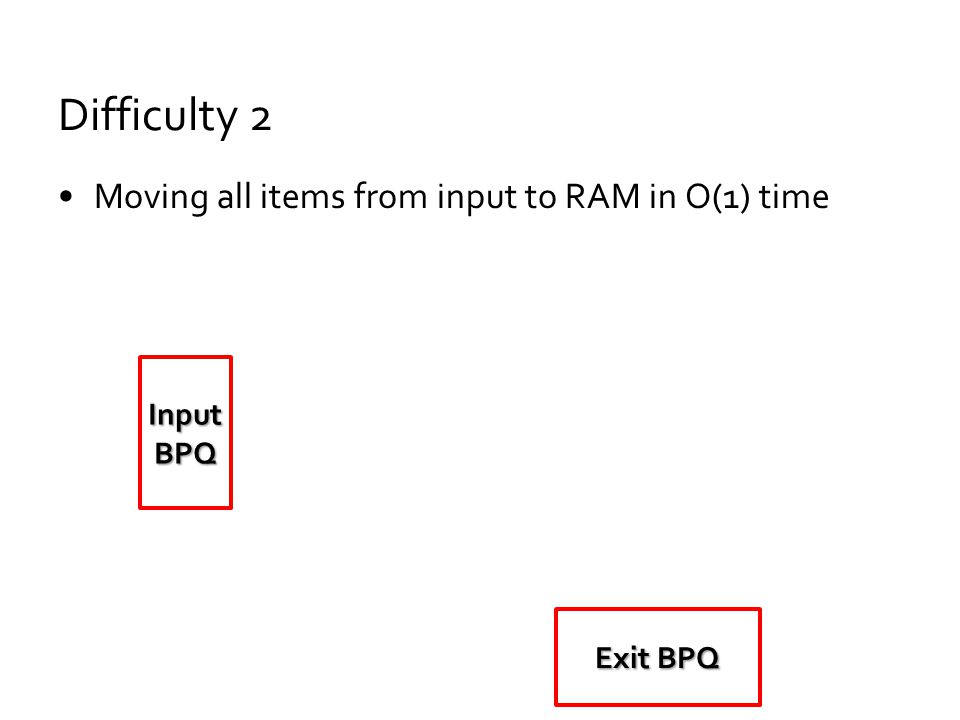 Difficulty 2 Moving all items from input to RAM in O(1) time Exit BPQ Input BPQ