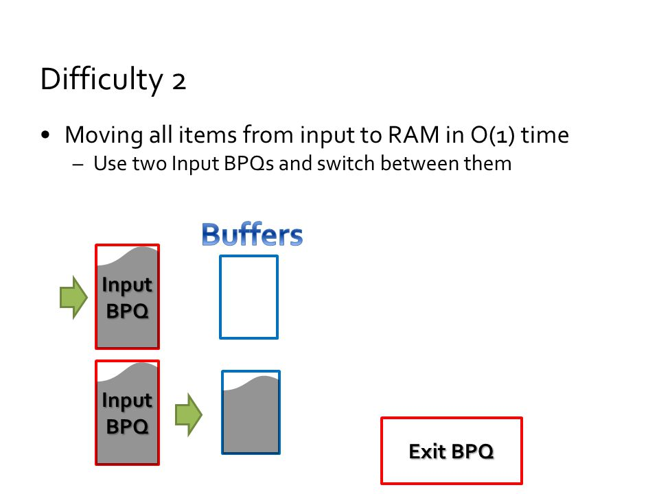 Difficulty 2 Moving all items from input to RAM in O(1) time –Use two Input BPQs and switch between them Exit BPQ Input BPQ