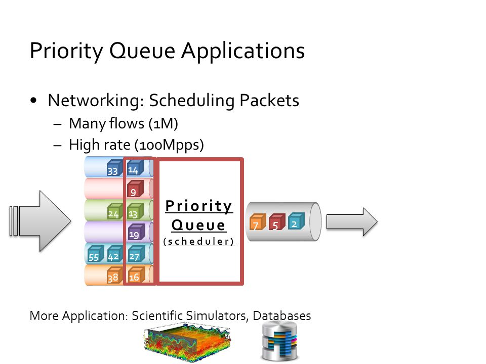 Networking: Scheduling Packets –Many flows (1M) –High rate (100Mpps) More Application: Scientific Simulators, Databases Priority Queue Applications Pr