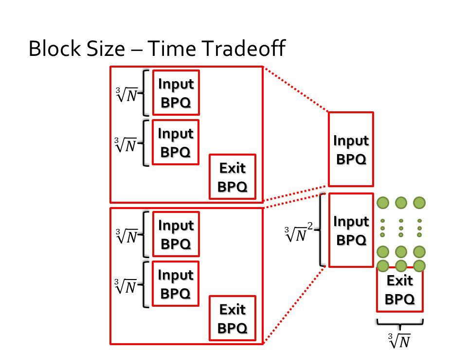 Block Size – Time Tradeoff Exit BPQ Input BPQ Exit BPQ InputBPQ InputBPQ InputBPQ InputBPQ
