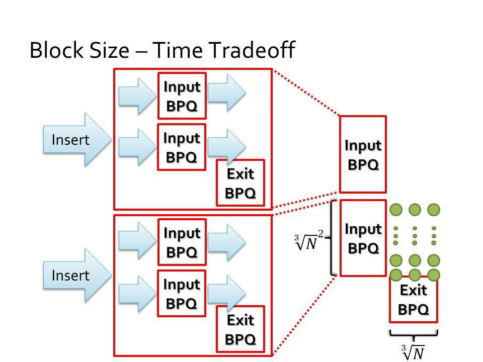 Block Size – Time Tradeoff Exit BPQ Input BPQ Exit BPQ InputBPQ InputBPQ InputBPQ InputBPQ Insert