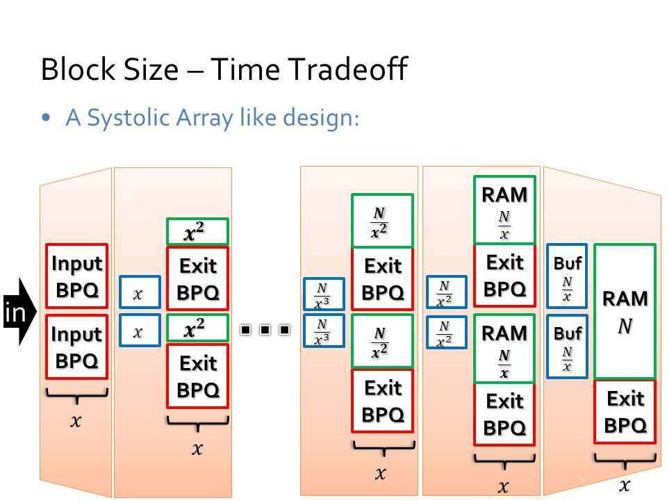 Block Size – Time Tradeoff A Systolic Array like design: Exit BPQ InputBPQ InputBPQ in