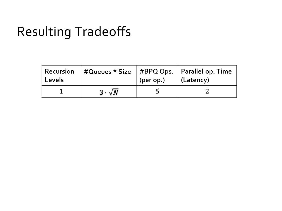 Resulting Tradeoffs Parallel op.Time (Latency) #BPQ Ops.