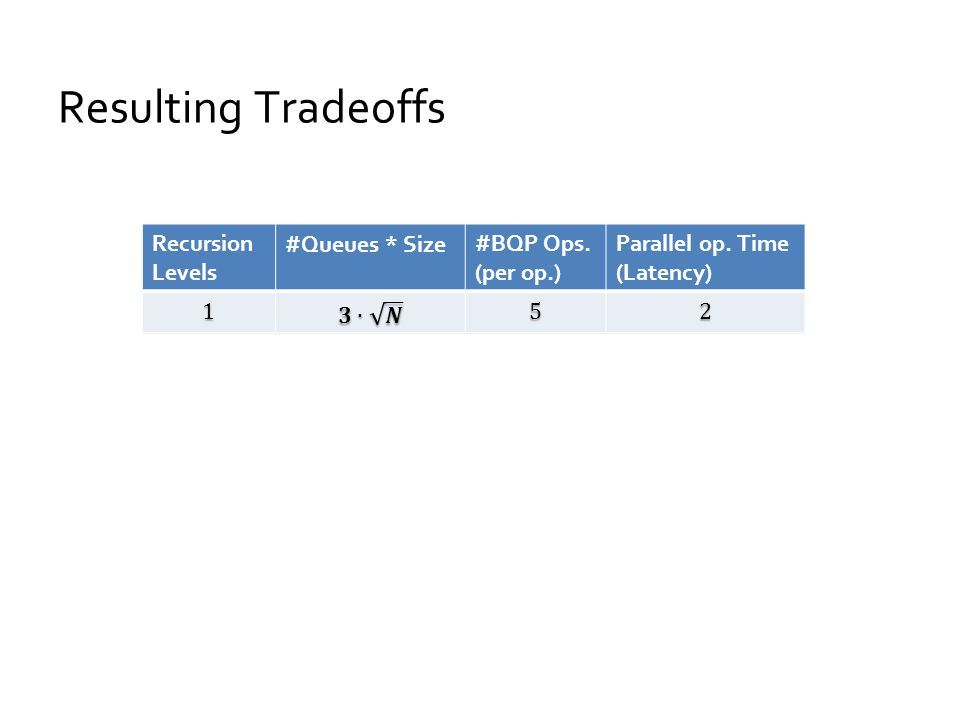 Resulting Tradeoffs Parallel op.Time (Latency) #BQP Ops.