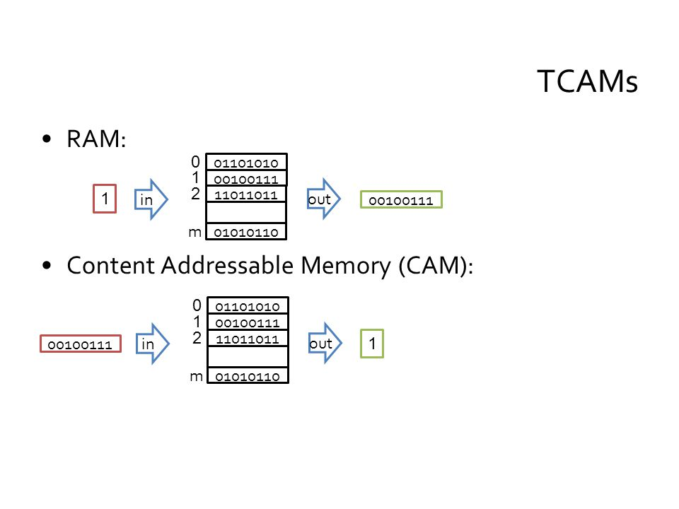 RAM: Content Addressable Memory (CAM): TCAMs 01101010 00100111 11011011 01010110 in 0 1 2 m 1 00100111 out 01101010 00100111 11011011 01010110 in 0 1 2 m 1 00100111 out