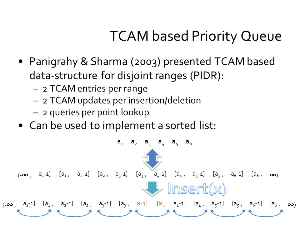 Panigrahy & Sharma (2003) presented TCAM based data-structure for disjoint ranges (PIDR): –2 TCAM entries per range –2 TCAM updates per insertion/deletion –2 queries per point lookup Can be used to implement a sorted list: TCAM based Priority Queue a6a6 a5a5 a4a4 a3a3 a2a2 a1a1 ) [a 6,a 6 -1][a 5,a 5 -1][a 4,a 4 -1][a 3,a 3 -1][a 2,a 2 -1][a 1,a 1 -1] (-, ) [a 6,a 6 -1][a 5,a 5 -1][a 4,a 4 -1][x,x-1][a 3,a 3 -1][a 2,a 2 -1][a 1,a 1 -1] (-,