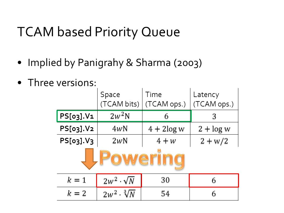 Implied by Panigrahy & Sharma (2003) Three versions: TCAM based Priority Queue Space (TCAM bits) Time (TCAM ops.) Latency (TCAM ops.) PS[03].V1 PS[03]