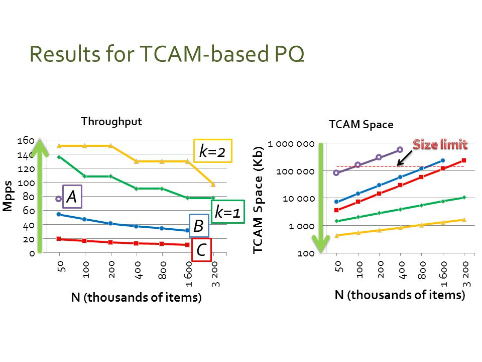 Results for TCAM-based PQ k=2 k=1 A B C