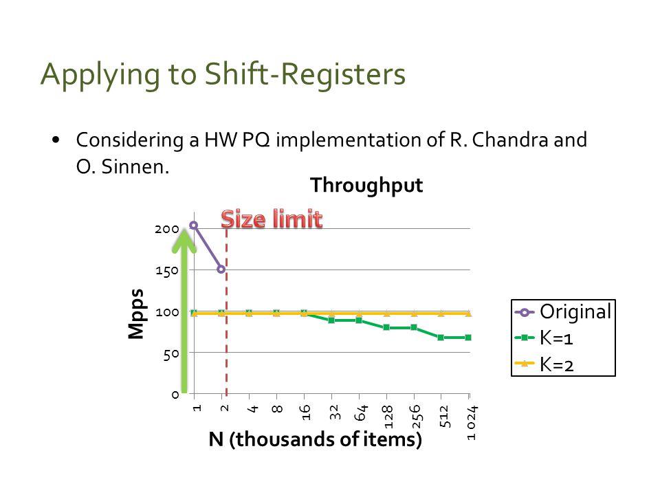 Applying to Shift-Registers Considering a HW PQ implementation of R. Chandra and O. Sinnen. Original K=1 K=2