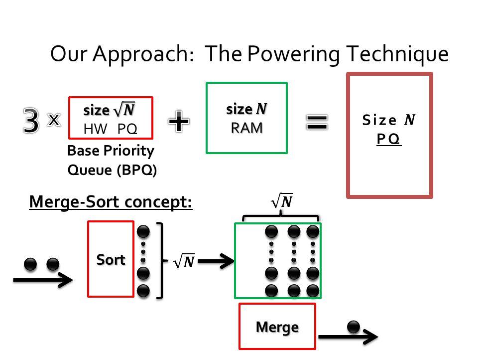 Merge-Sort concept: Our Approach: The Powering Technique Base Priority Queue (BPQ) Sort Merge