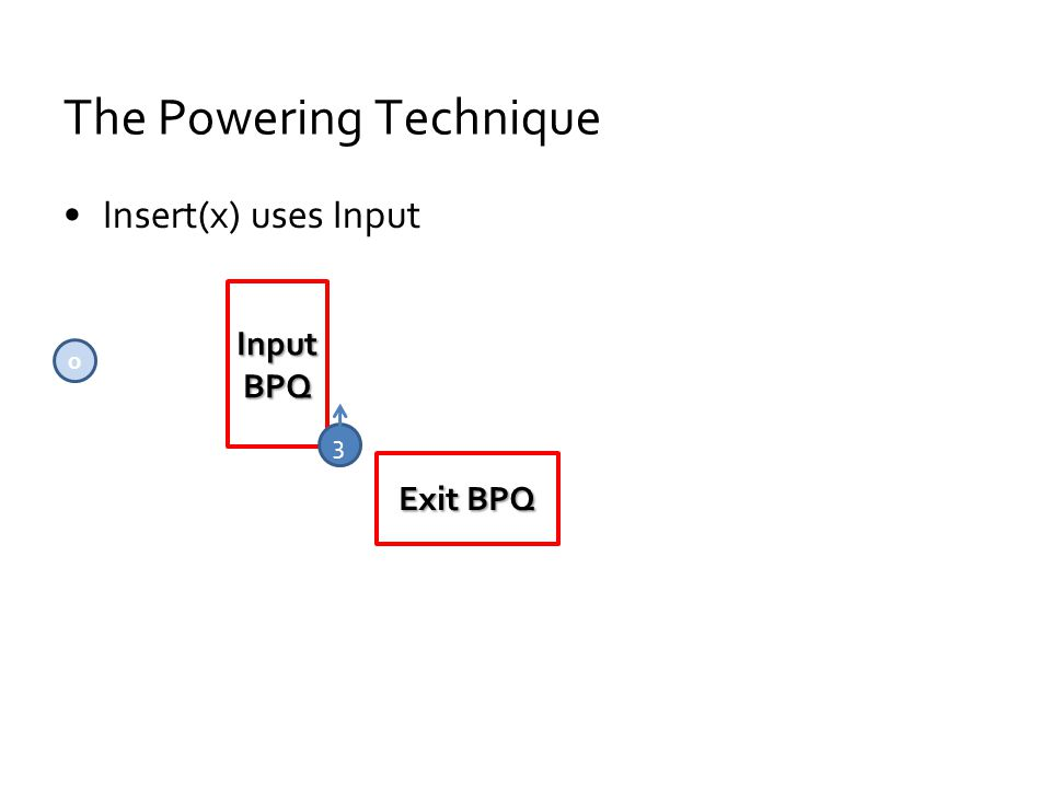 The Powering Technique Insert(x) uses Input Input BPQ Exit BPQ 0 3