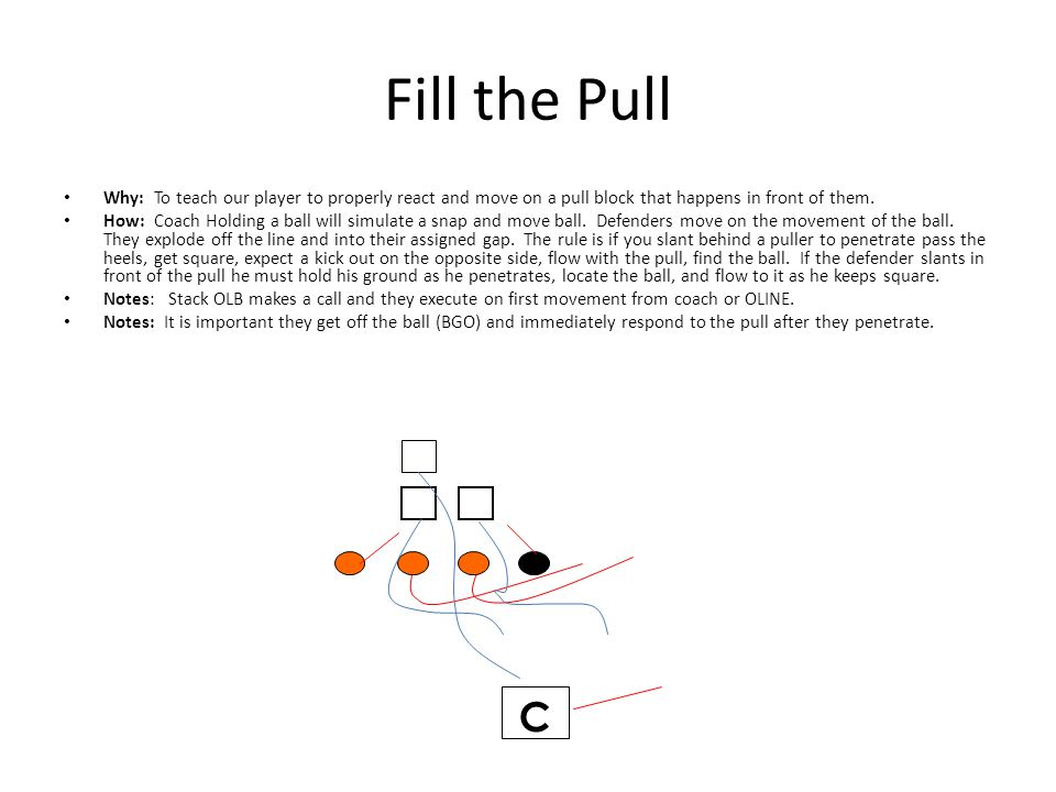 Fill the Pull Why: To teach our player to properly react and move on a pull block that happens in front of them. How: Coach Holding a ball will simula