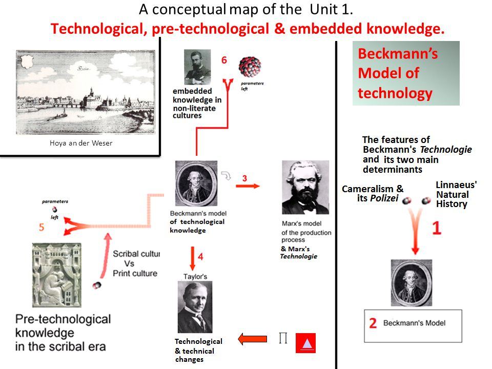 A conceptual map of the Unit 1. Technological, pre-technological & embedded knowledge. Beckmanns Model of technology Hoya an der Weser