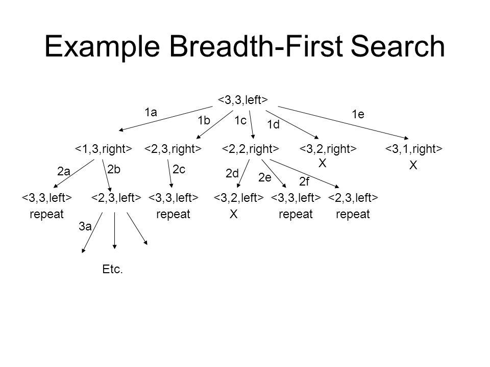 Example Breadth-First Search X X repeat X repeat Etc. 1a 1b1c 1d 1e 2a 2b2c 2d 2e 2f 3a