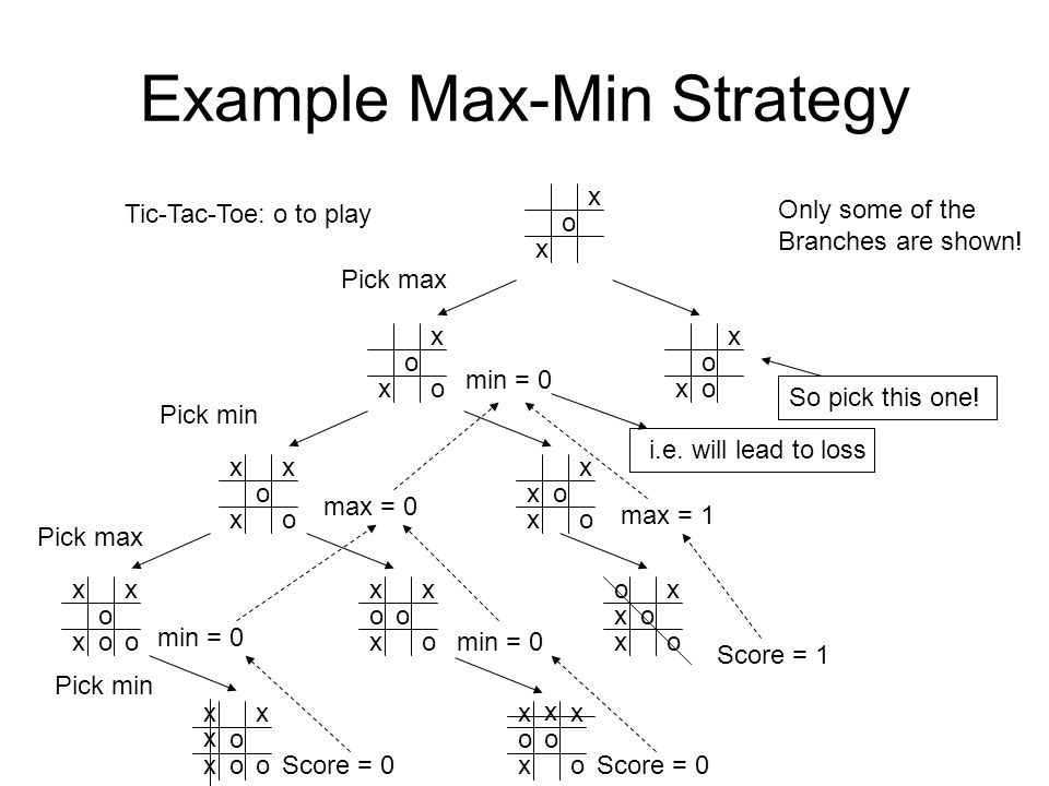 Example Max-Min Strategy x x o Tic-Tac-Toe: o to play x x o x x o oo x x o x x o oo x x x x o x x o oo xx Only some of the Branches are shown! x x o o