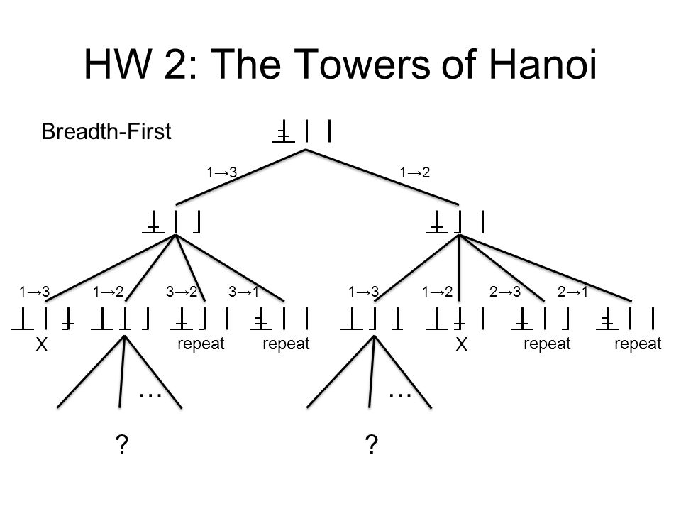 HW 2: The Towers of Hanoi XX ? … 1312 31 Breadth-First 321213 repeat 12132321 repeat ? …