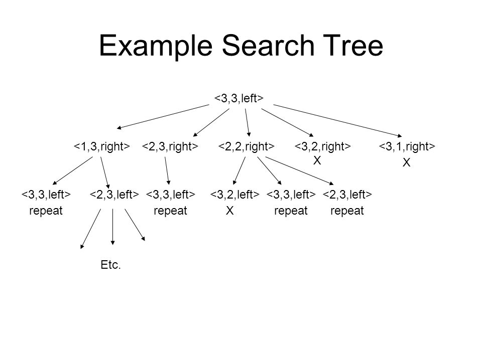 Depth-First and Breadth-First Search trees can be explored in different ways as well: –Depth-First search: explore one possible branch at a time, and only go back to explore an earlier state and possible new branch when you get stuck –Breadth-First search: explore all possible branches at the same time (i.e.